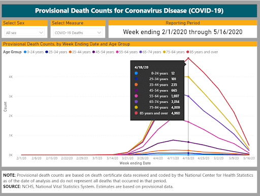 Who is dying from COVID-19